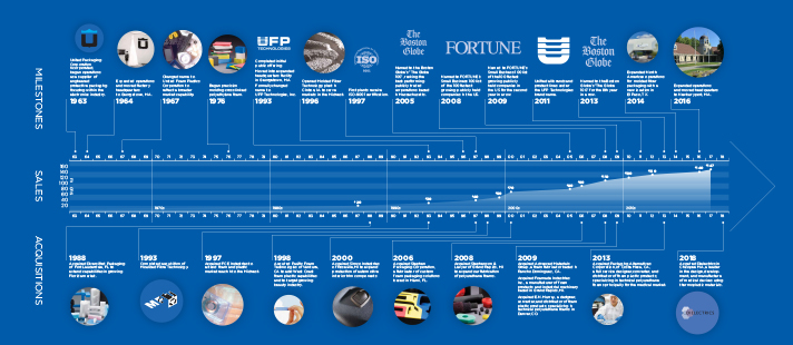 UFP Technologies History Timeline