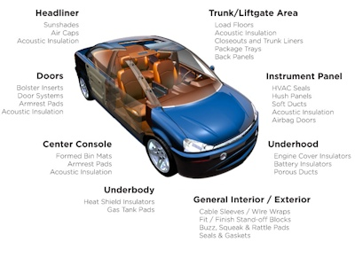 Solutions for the Automotive Industry | UFP Technologies